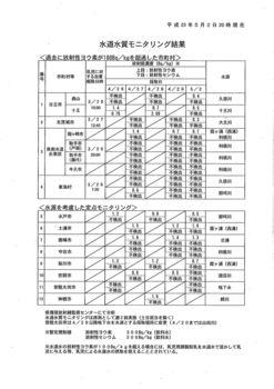 20110502茨城県内水道モニタリング.jpg